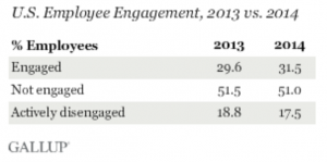 Statistics demonstrated by Gallup about employee engagement